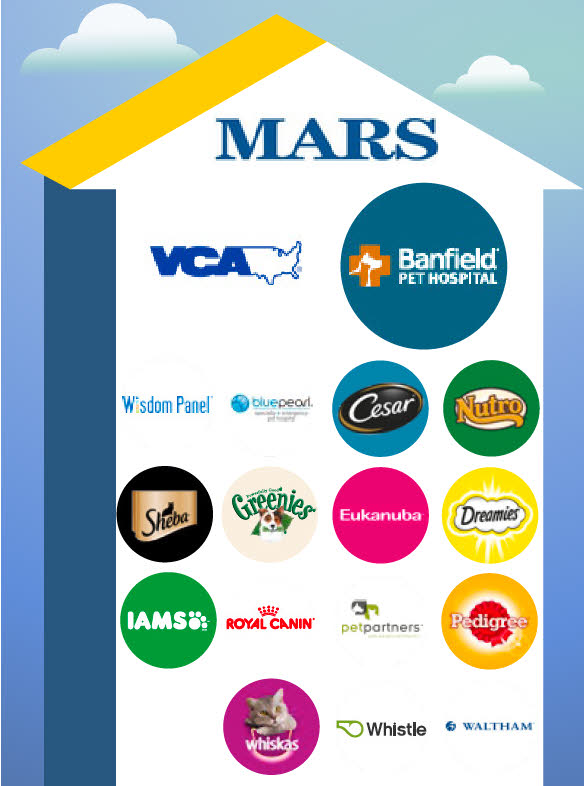 Mars Inc.'s pet-care business encompasses veterinary hospitals