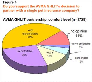 AVMA GHLIT partnership comfort level