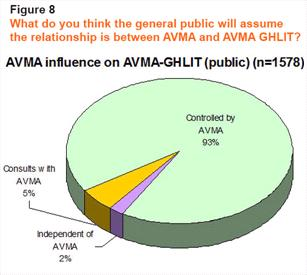 AVMA influence on AVMA GHLIT public