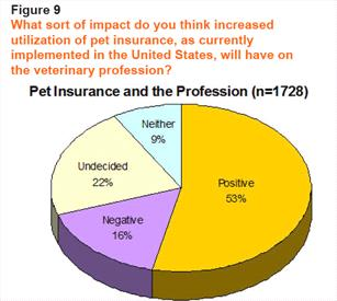 Pet insurance and the profession