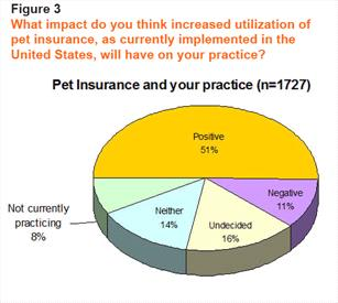 Pet Insurance and your practive